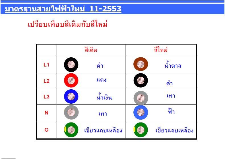New Color Code  U2013 Iec  U2013 Nyx Cable